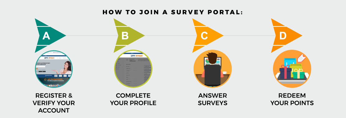 paid online surveys to earn rewards and free vouchers