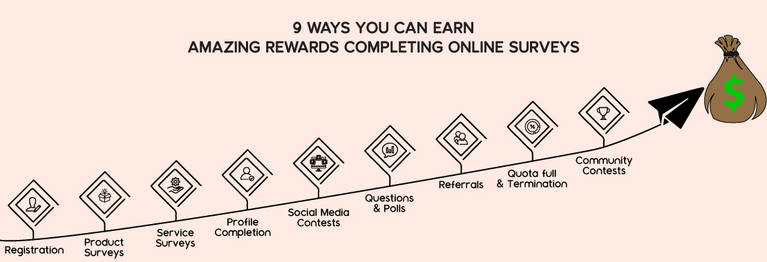 9 ways you can earn amazing rewards completing online surveys